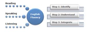 تدرب على تحدث الانجليزية مع talkenglish.com-2